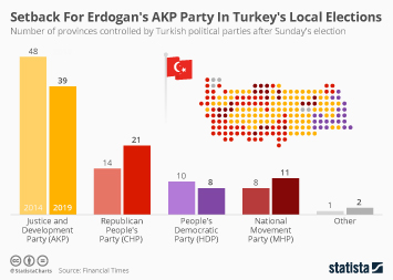 Infographic - number of provinces controlled by Turkish political parties