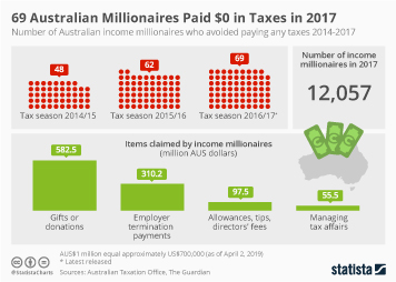 Infographic - millionaire taxpayers in Australia