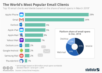 The World's Most Popular Email Clients