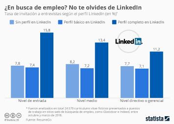 Infografía: ¿En busca de empleo? No te olvides de LinkedIn | Statista
