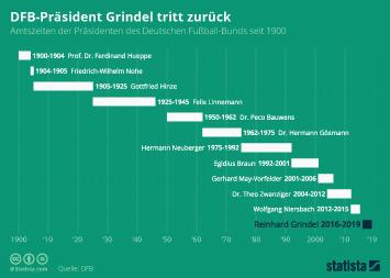 Infografik - DFB Praesidenten seit 1900