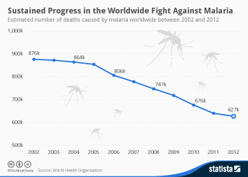 Infographic: Sustained Progress in the Worldwide Fight Against Malaria | Statista