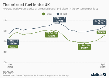 Fossil fuel industry in the UK Infographic - The price of fuel in the UK