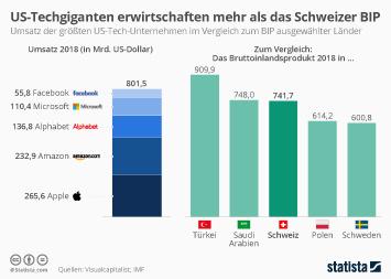 Infografik - Einkommen der US-Tech-Unternehmen im Vergleich zum BIP