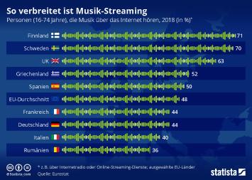 Infografik - Nutzung von Musik Streaming in der EU