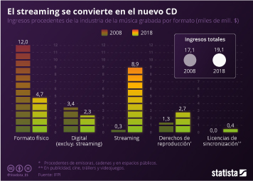 Infografía - ingresos procedentes de la industria de la música grabada
