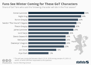 Infographic - game of thrones character deaths
