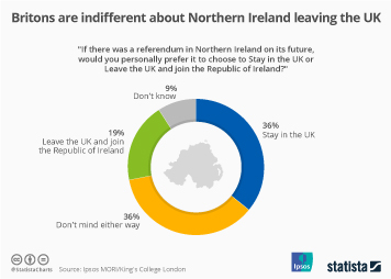 Infographic - how respondents in the UK feel about Northern Ireland