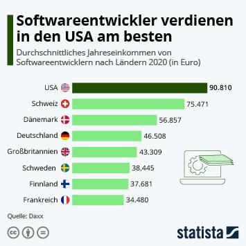 Infografik - Jahresgehälter von Softwareentwicklern weltweit
