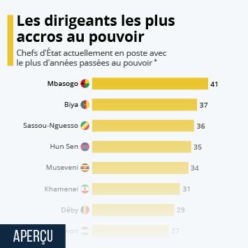 Infographie: Les dirigeants les plus accros au pouvoir | Statista