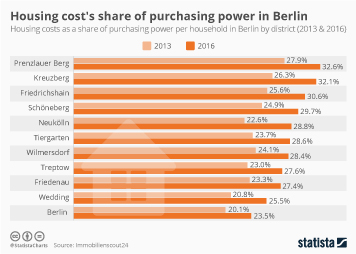 Infographic - ousing costs as a share of purchasing power in Berlin