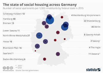 Infographic: The state of social housing across Germany | Statista