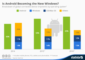 Infographic: Is Android Becoming the New Windows? | Statista