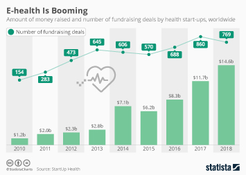 Digital health Infographic - E-health Is Booming
