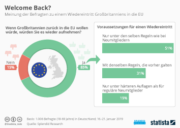Infografik - Umfrage Wiedereintritt Großbritannien