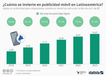 Infografía - Gasto publicidad móvil América Latina