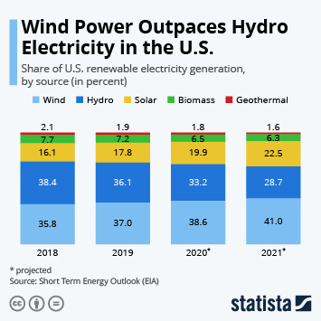 Infographic - Shares of U.S. renewable electricity generation by source