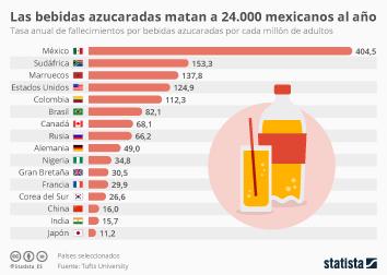 Infografía: 24.000 mexicanos mueren cada año por las bebidas azucaradas | Statista