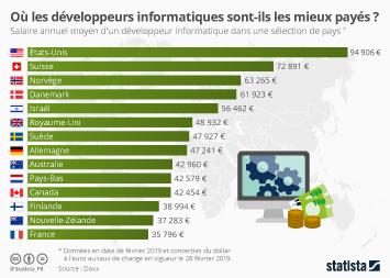 Infographie - salaire annuel moyen developpeur informatique par pays
