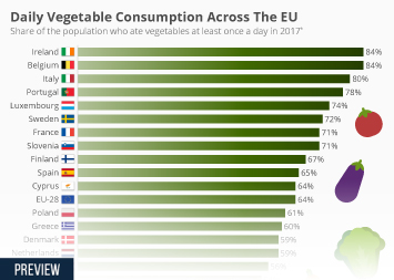 Vegetable industry in Europe Infographic - Daily Vegetable Consumption Across The EU