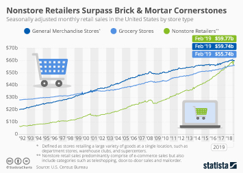 Infographic - Nonstore retail vs. general merchandise and grocery store sales