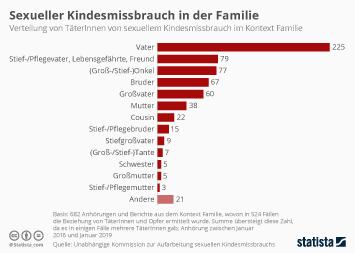 Infografik: Sexueller Kindesmissbrauch in der Familie | Statista