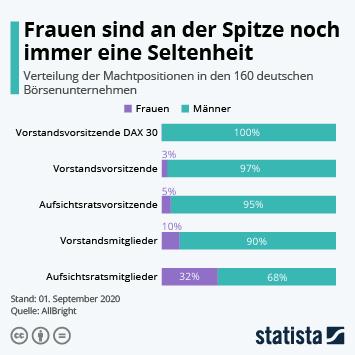 Infografik - Frauen in Machtpositionen in deutschen Börsenunternehmen