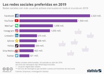 Infografía - Redes sociales con más usuarios activos mensuales en todo el mundo