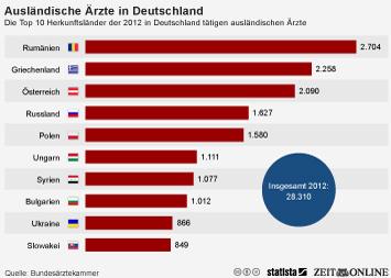 Link zu Die meisten ausländischen Ärzte in Deutschland kommen aus Rumänien Infografik