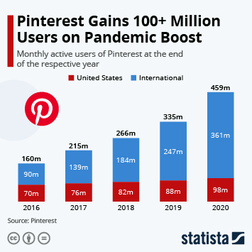 Infographic: Pinterest Hits 300 Million User Milestone | Statista