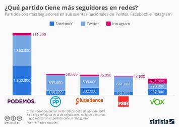 Infografía - seguidores en redes sociales de partidos en España