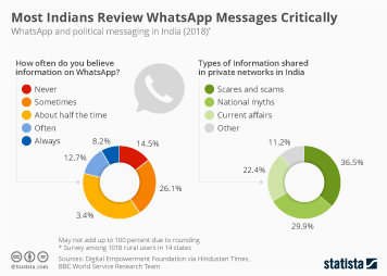 Social media usage in India Infographic - India's WhatsApp Elections