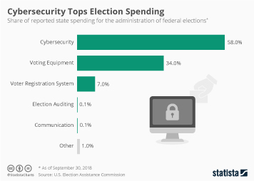 Infographic: Cybersecurity Tops Election Spending | Statista