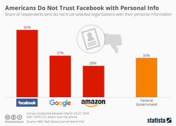 Infographic: Americans Do Not Trust Facebook with Personal Info | Statista