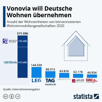Infografik - größte börsennotierte Wohnimmobiliengesellschaften