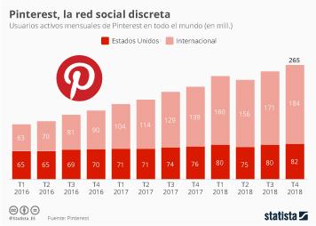Infografía - Número de usuarios activos mensuales de Pinterest