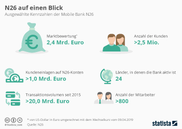 Infografik - ausgewählte Kennzahlen der Mobile Bank N26