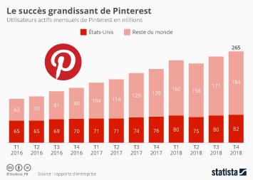 Infographie - utilisateurs actifs mensuels pinterest