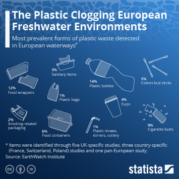 Link to The Plastic Clogging European Freshwater Environments Infographic