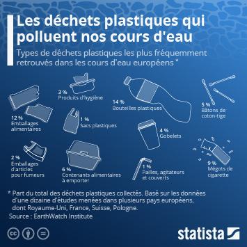 Infographie - déchets plastiques dans les rivières et fleuves d europe