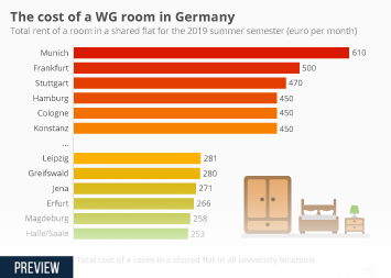 Infographic - total rent of a room in a shared flat in Germany