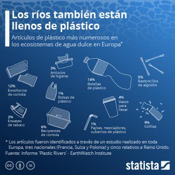 Infografía - artículos de plástico más numerosos en ecosistemas de agua dulce en Europa