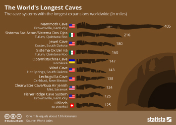 Infographic: The World's Longest Caves | Statista