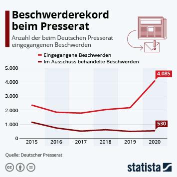 Infografik - Anzahl der Beschwerden beim Deutschen Presserat