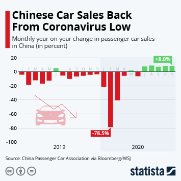 Infographic: Chinese Car Sales in Free Fall | Statista