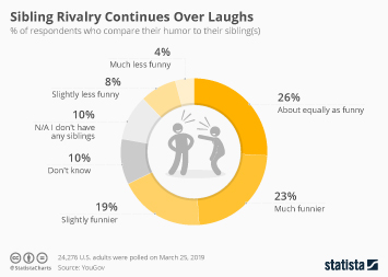 Infographic - national sibling day humor