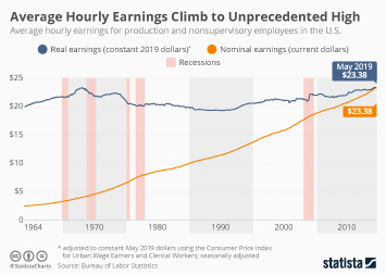 Infographic: Average Hourly Earnings Climb to Unprecedented High | Statista