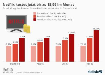Infografik - Entwicklung des Preises für ein Netflix-Abo in Deutschland