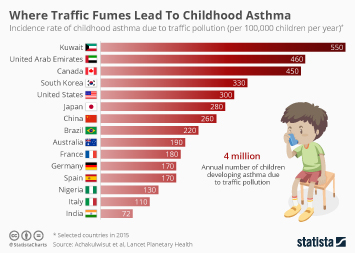 Asthma in the U.S. Infographic - Where Traffic Fumes Lead To Childhood Asthma