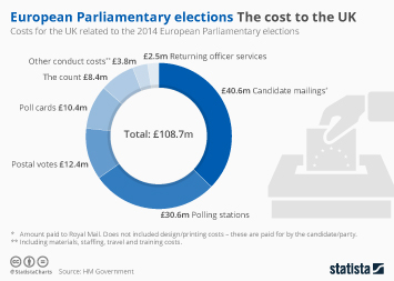 Infographic - European elections cost to the UK